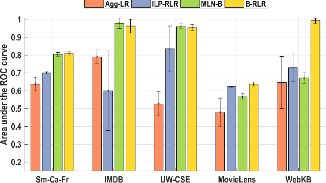Figure 4 for Structure Learning for Relational Logistic Regression: An Ensemble Approach