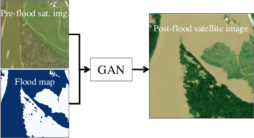 Figure 4 for Physically-Consistent Generative Adversarial Networks for Coastal Flood Visualization