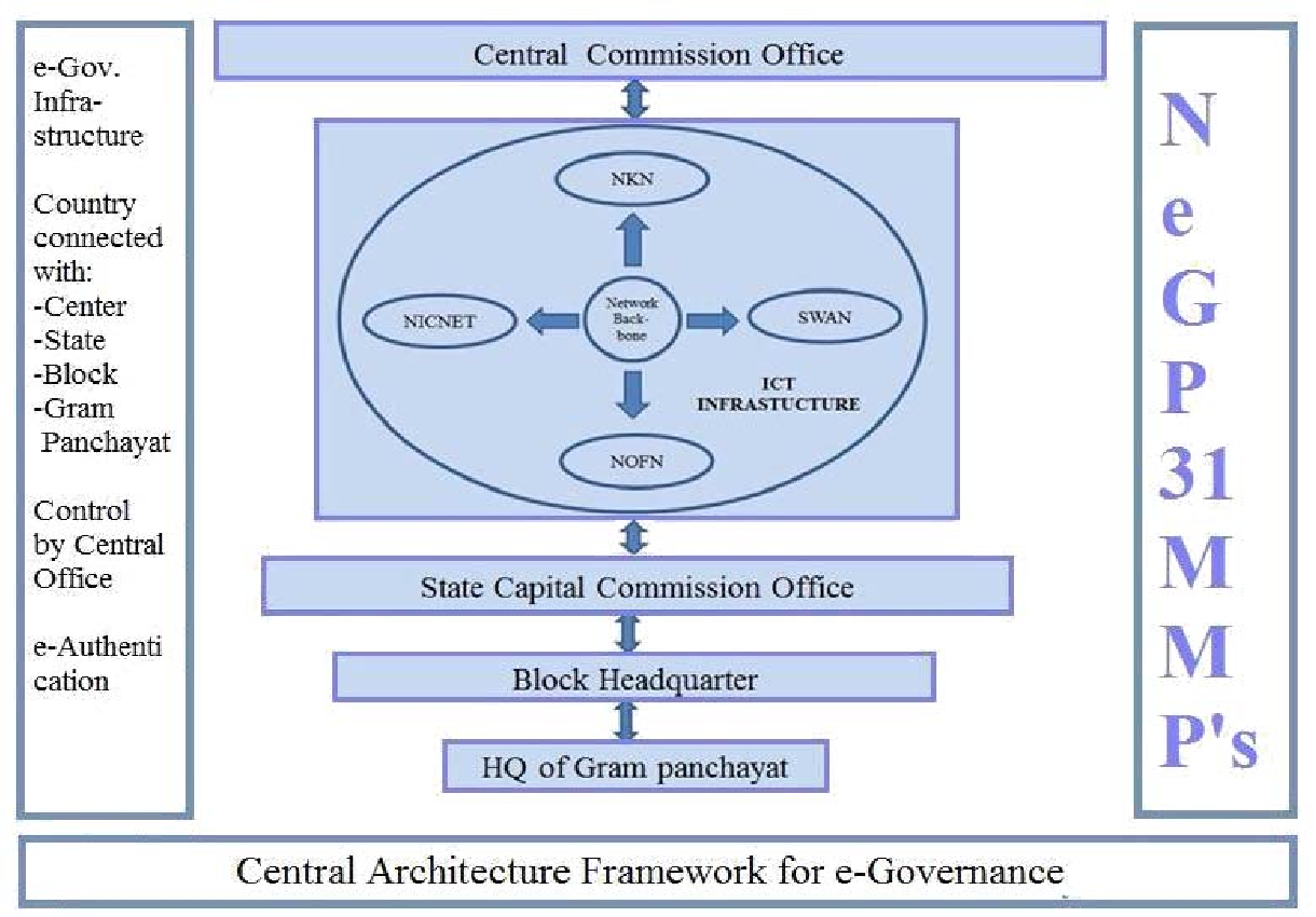 Central Architecture Framework for e-Governance System in India Using ICT  Infrastructure - Semantic Scholar