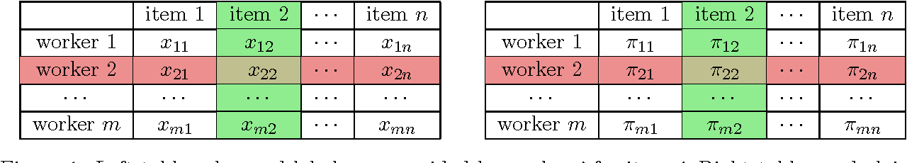 Figure 1 for Regularized Minimax Conditional Entropy for Crowdsourcing