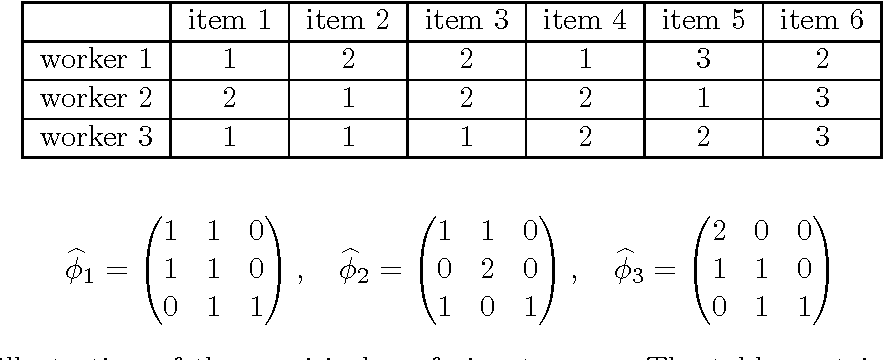 Figure 3 for Regularized Minimax Conditional Entropy for Crowdsourcing