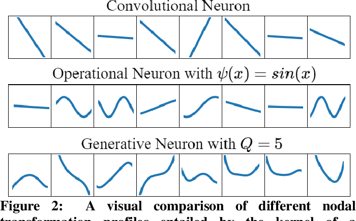 Figure 2 for Real-Time Patient-Specific ECG Classification by 1D Self-Operational Neural Networks