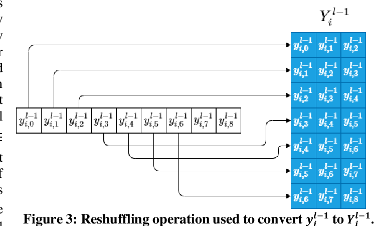 Figure 4 for Real-Time Patient-Specific ECG Classification by 1D Self-Operational Neural Networks