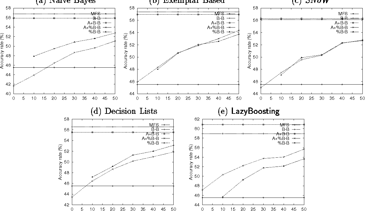 Figure 2 for A Comparison between Supervised Learning Algorithms for Word Sense Disambiguation