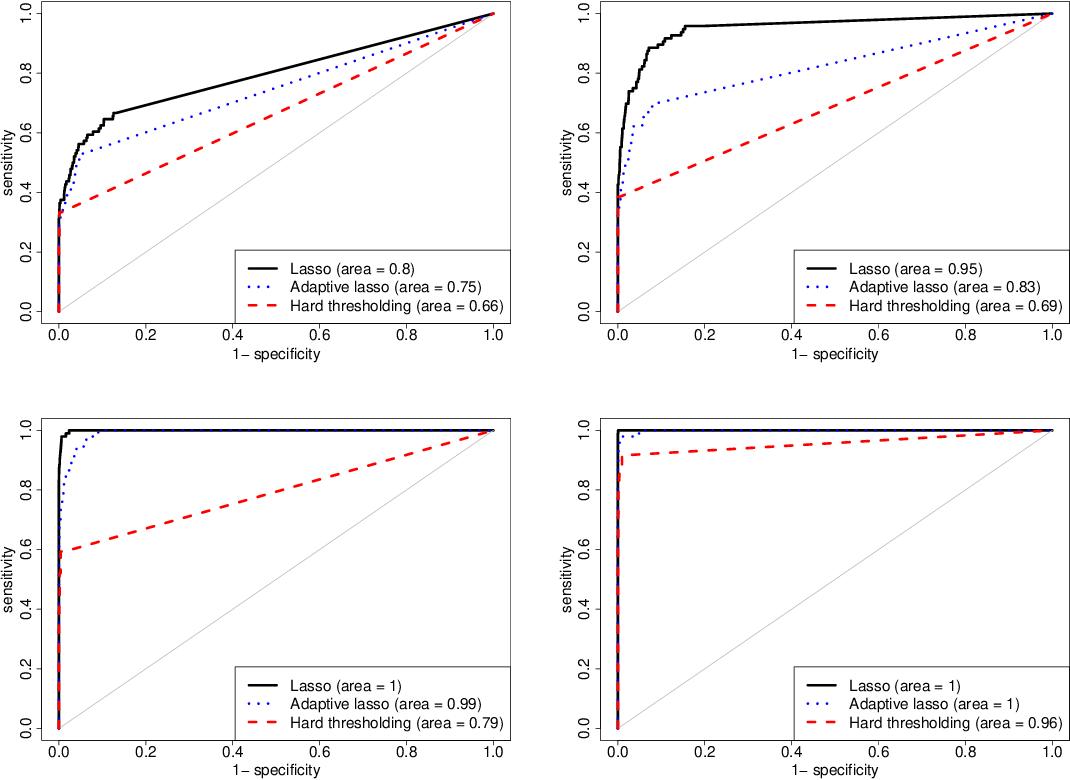 Figure 1 for Large Spectral Density Matrix Estimation by Thresholding