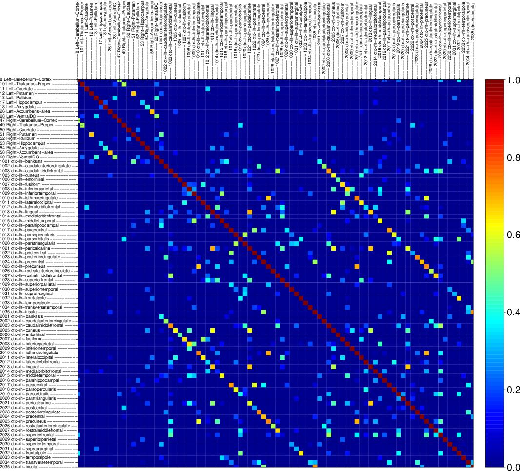 Figure 4 for Large Spectral Density Matrix Estimation by Thresholding