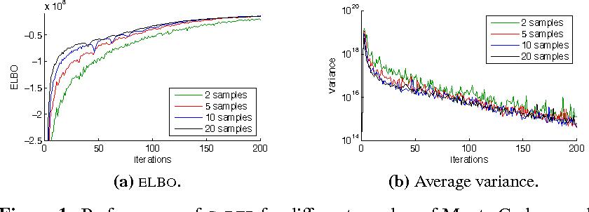 Figure 2 for The Generalized Reparameterization Gradient