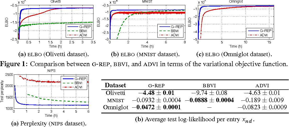 Figure 3 for The Generalized Reparameterization Gradient