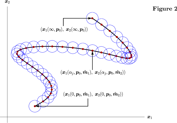 Figure 2 for Data-Pooling in Stochastic Optimization