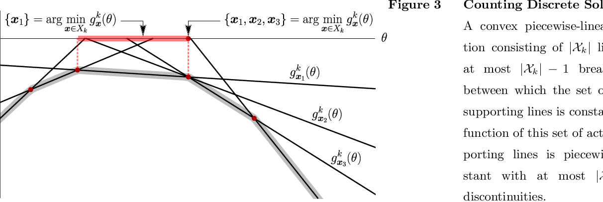 Figure 3 for Data-Pooling in Stochastic Optimization