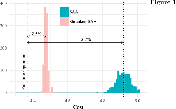 Figure 1 for Data-Pooling in Stochastic Optimization