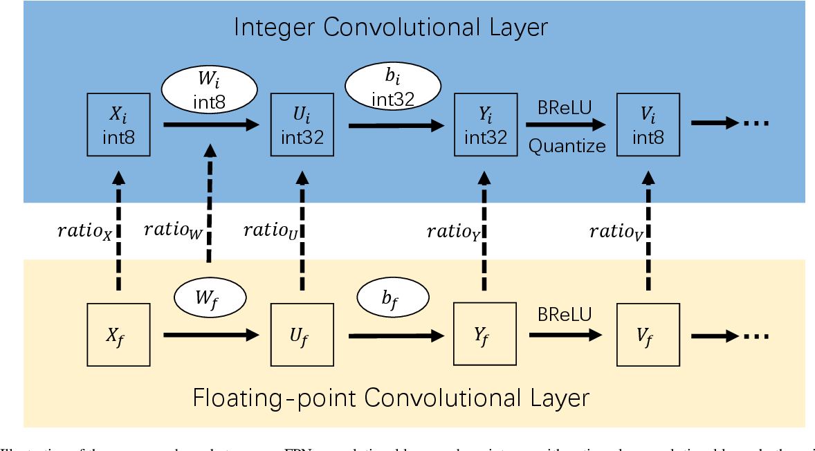 Figure 1 for Efficient Integer-Arithmetic-Only Convolutional Neural Networks