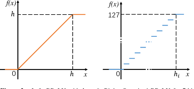 Figure 3 for Efficient Integer-Arithmetic-Only Convolutional Neural Networks