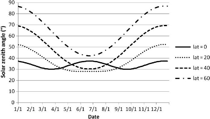 Angular Effects and Correction for Medium Resolution Sensors