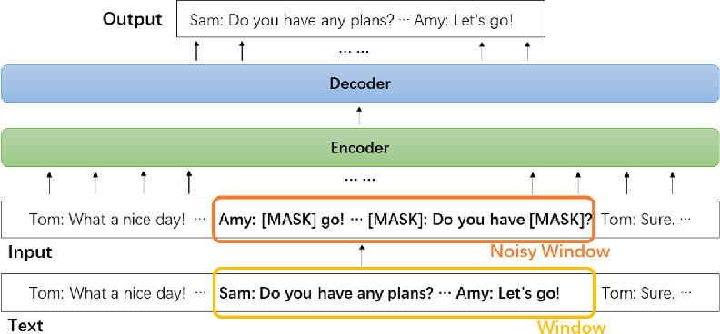 Figure 1 for DialogLM: Pre-trained Model for Long Dialogue Understanding and Summarization