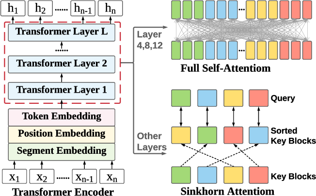 Figure 3 for DialogLM: Pre-trained Model for Long Dialogue Understanding and Summarization