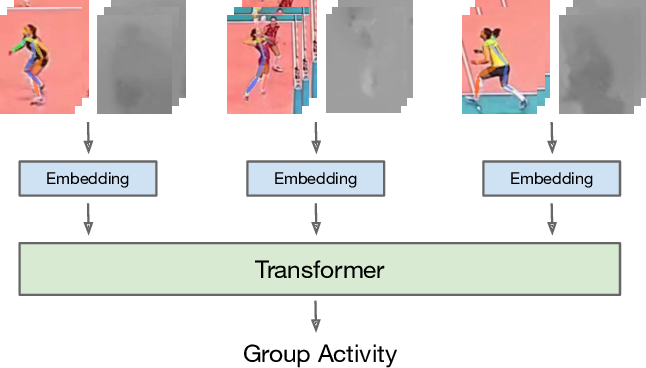 Figure 1 for Actor-Transformers for Group Activity Recognition