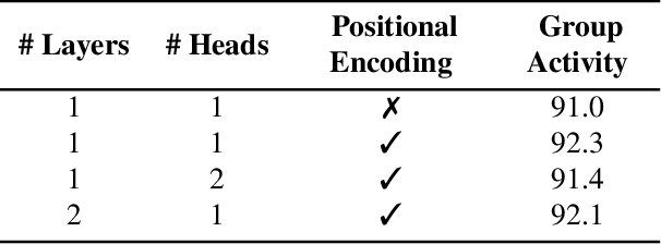 Figure 2 for Actor-Transformers for Group Activity Recognition