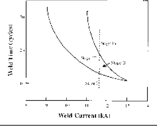 figure 2 from welding research semantic scholar rh semanticscholar org Brain Lobes Diagram Brain Lobes Diagram with Four