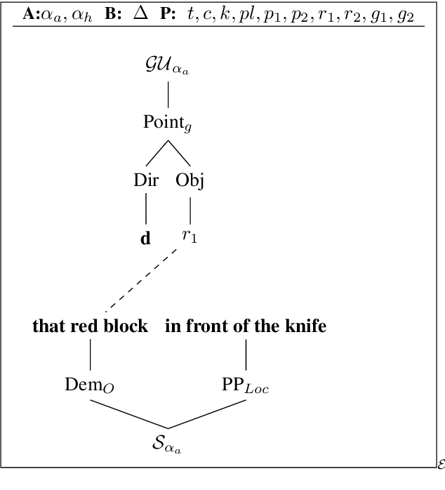 Figure 3 for A Formal Analysis of Multimodal Referring Strategies Under Common Ground