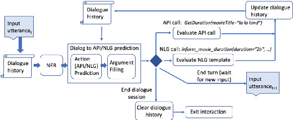 Figure 2 for Alexa Conversations: An Extensible Data-driven Approach for Building Task-oriented Dialogue Systems