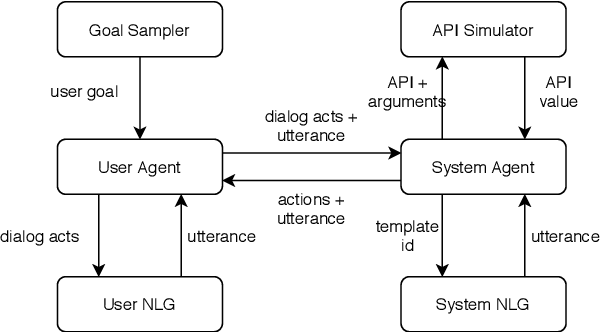 Figure 4 for Alexa Conversations: An Extensible Data-driven Approach for Building Task-oriented Dialogue Systems