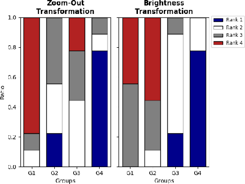 Figure 2 for Improving Classifier Confidence using Lossy Label-Invariant Transformations