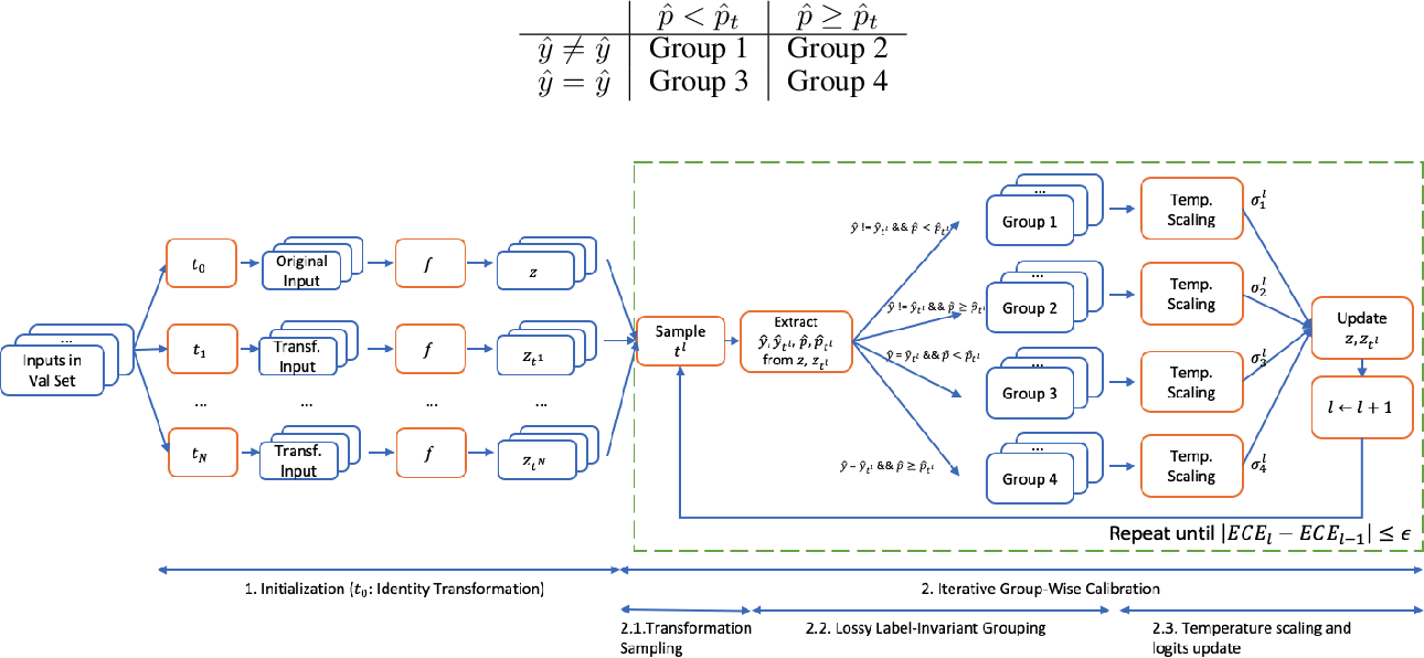 Figure 4 for Improving Classifier Confidence using Lossy Label-Invariant Transformations