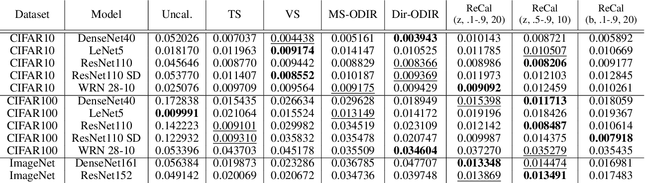 Figure 3 for Improving Classifier Confidence using Lossy Label-Invariant Transformations