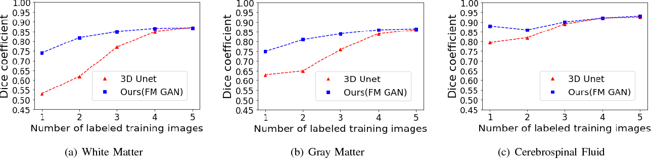 Figure 2 for Few-shot 3D Multi-modal Medical Image Segmentation using Generative Adversarial Learning