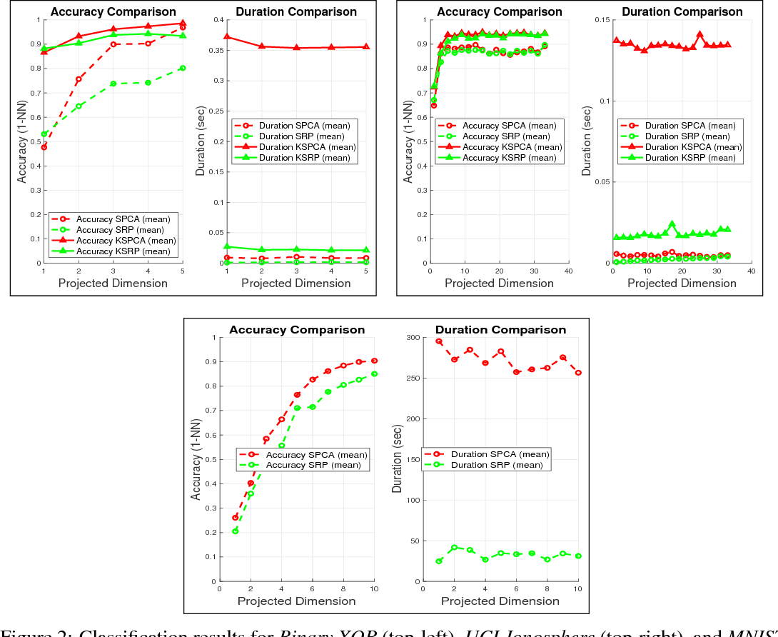 Figure 3 for SRP: Efficient class-aware embedding learning for large-scale data via supervised random projections