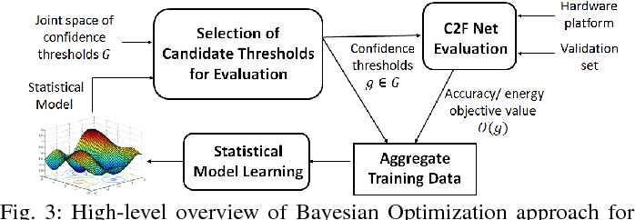 Figure 3 for Trading-off Accuracy and Energy of Deep Inference on Embedded Systems: A Co-Design Approach