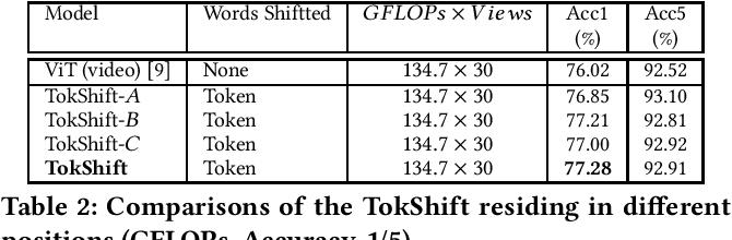 Figure 4 for Token Shift Transformer for Video Classification