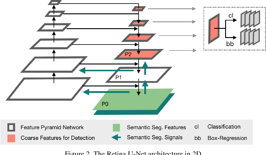 Figure 3 for Retina U-Net: Embarrassingly Simple Exploitation of Segmentation Supervision for Medical Object Detection