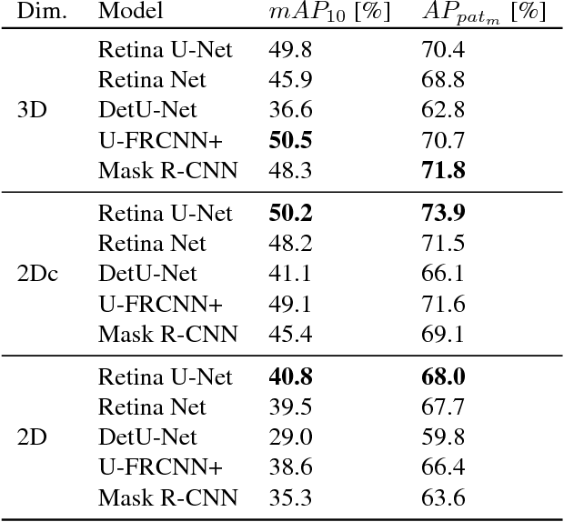Figure 2 for Retina U-Net: Embarrassingly Simple Exploitation of Segmentation Supervision for Medical Object Detection