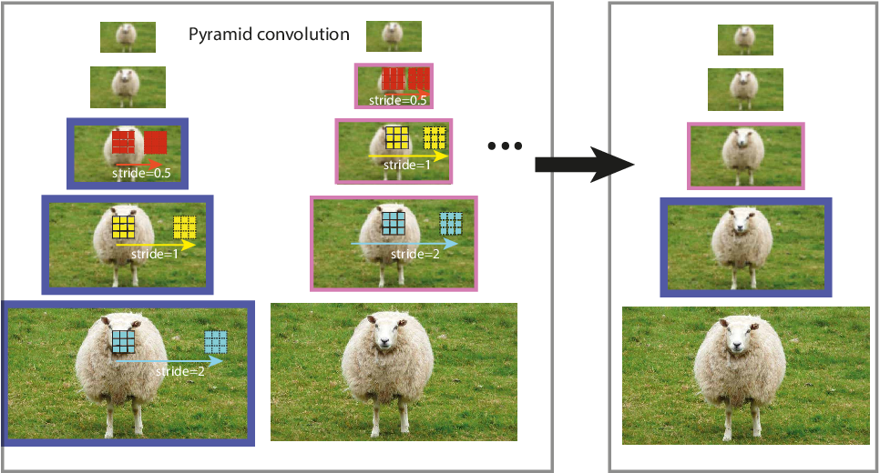 Figure 3 for Scale-Equalizing Pyramid Convolution for Object Detection