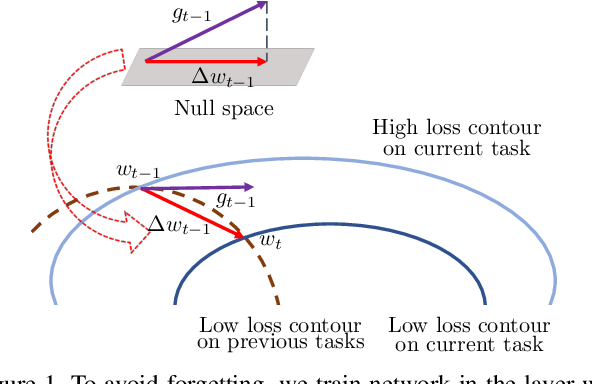 Figure 1 for Training Networks in Null Space of Feature Covariance for Continual Learning
