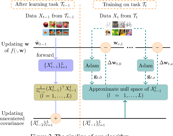Figure 3 for Training Networks in Null Space of Feature Covariance for Continual Learning