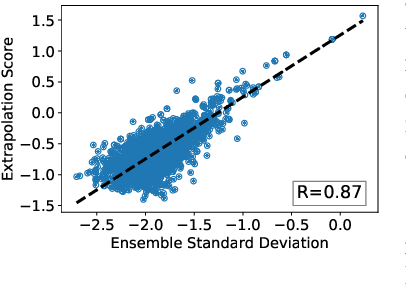 Figure 3 for Detecting Extrapolation with Local Ensembles