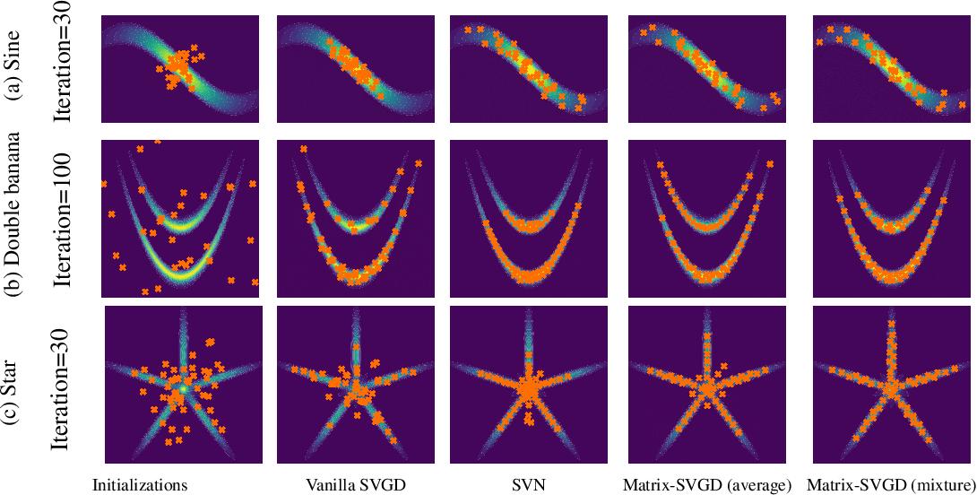 Figure 4 for Stein Variational Gradient Descent With Matrix-Valued Kernels