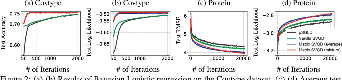 Figure 3 for Stein Variational Gradient Descent With Matrix-Valued Kernels