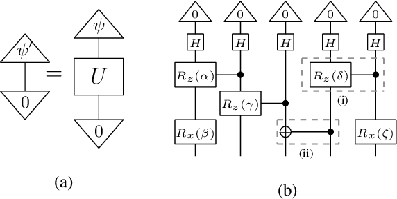 Figure 1 for QNLP in Practice: Running Compositional Models of Meaning on a Quantum Computer