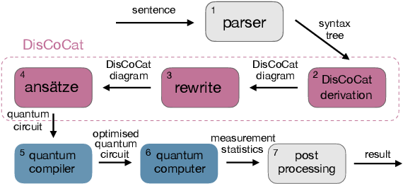 Figure 3 for QNLP in Practice: Running Compositional Models of Meaning on a Quantum Computer