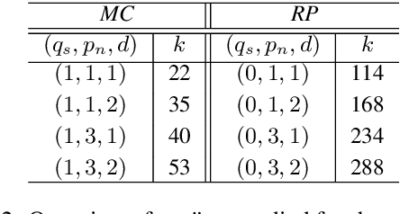 Figure 4 for QNLP in Practice: Running Compositional Models of Meaning on a Quantum Computer