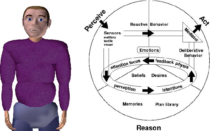 Figure 1.1 Anthropomorphic appearance and outline of the architectural framework of Max (Leßmann et al. 2006)