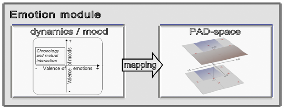 Figure 1.2 The emotion module consists of two components: The dynamics/mood component is used for calculation of the emotion dynamics, and its values are subsequently mapped into PAD-space