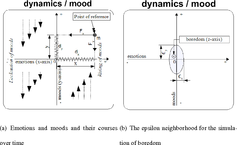 Figure 1.3 Internals of the dynamics/mood component
