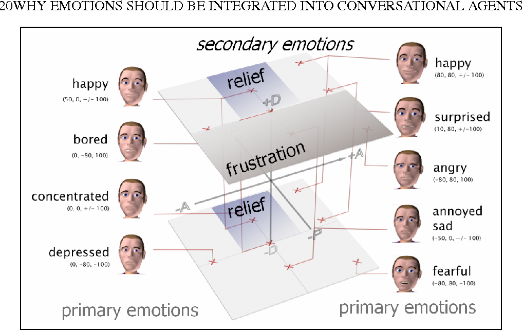 Figure 1.4 Nine primary and two secondary emotions represented in PAD space. Note that some categorized emotions (e.g., happy) may comprise a variety of PAD-values; further explanation see text.