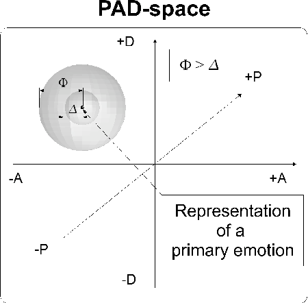 Figure 1.5 Thresholds Φ and ∆ for the awareness likelihood of primary emotions.