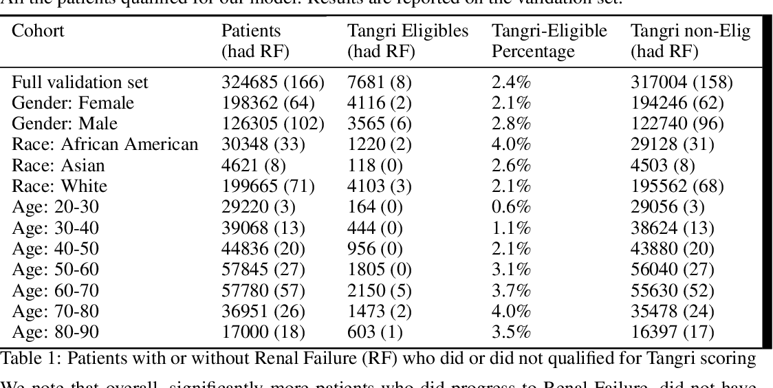 Figure 1 for Towards Quantification of Bias in Machine Learning for Healthcare: A Case Study of Renal Failure Prediction